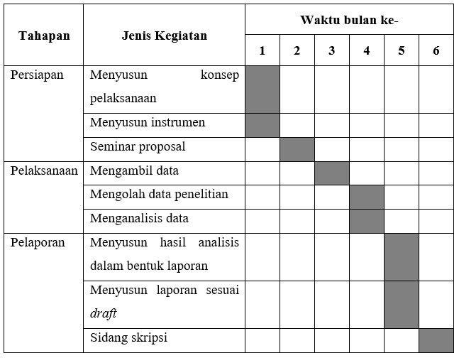 Contoh Proposal Skripsi Manajemen: Jadwal Penelitian
