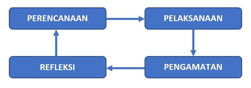 Metode Penelitian Deskriptif - Siklus Penelitian Tindakan Kelas (PTK)